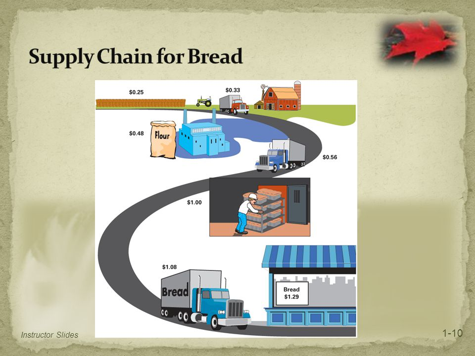 Supply Chain for Bread 1-10 Instructor Slides