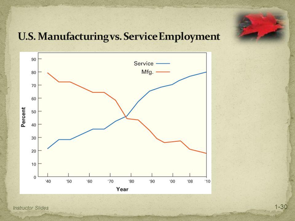 U.S. Manufacturing vs. Service Employment