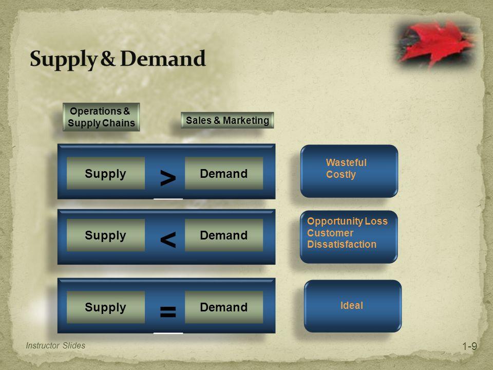 > < = Supply & Demand Supply Demand 1-9 Operations &