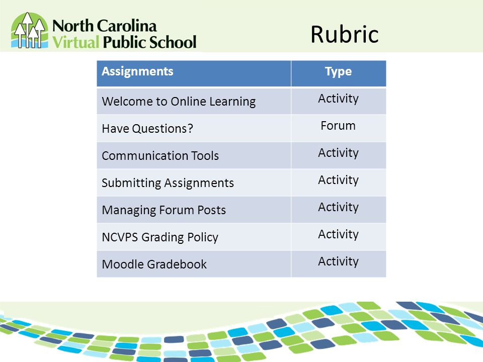 Rubric Assignments Type Welcome to Online Learning Activity