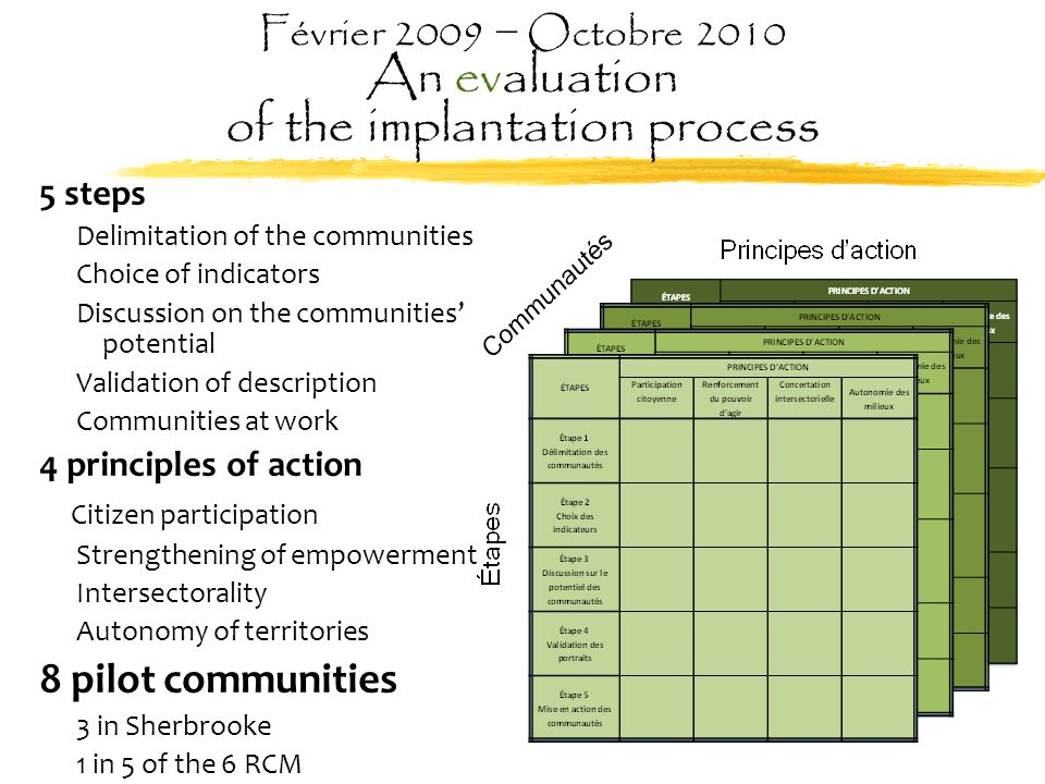 Février 2009 − Octobre 2010 An evaluation of the implantation process