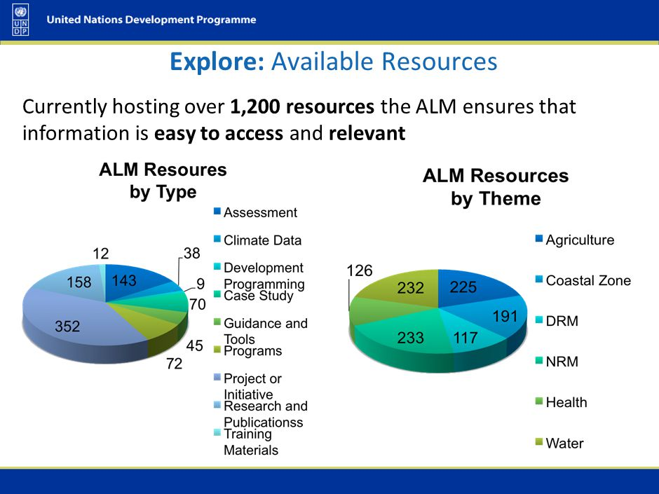 Explore: What type of knowledge the ALM is managing