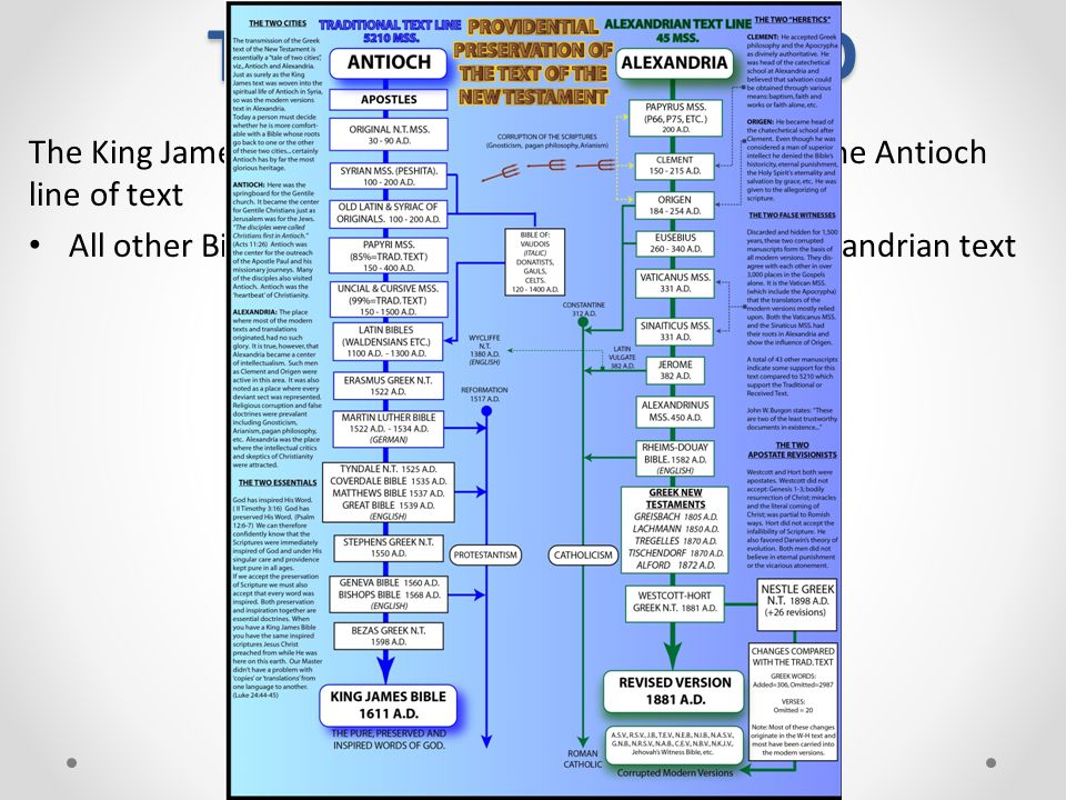 THE WORD OF GOD The King James Bible is the only Bible that comes from the Antioch line of text.