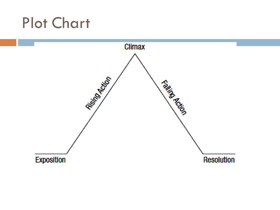 Story chart mersnoforum story chart ccuart Gallery