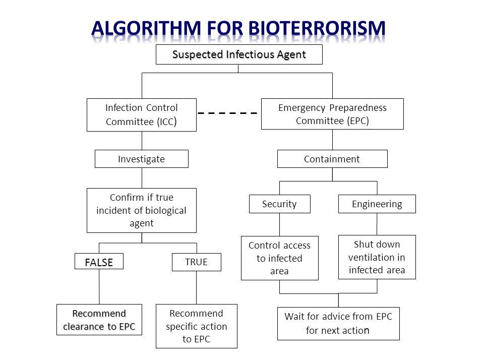 Algorithm for bioterrorism