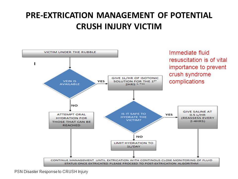 PRE-EXTRICATION MANAGEMENT OF POTENTIAL CRUSH INJURY VICTIM