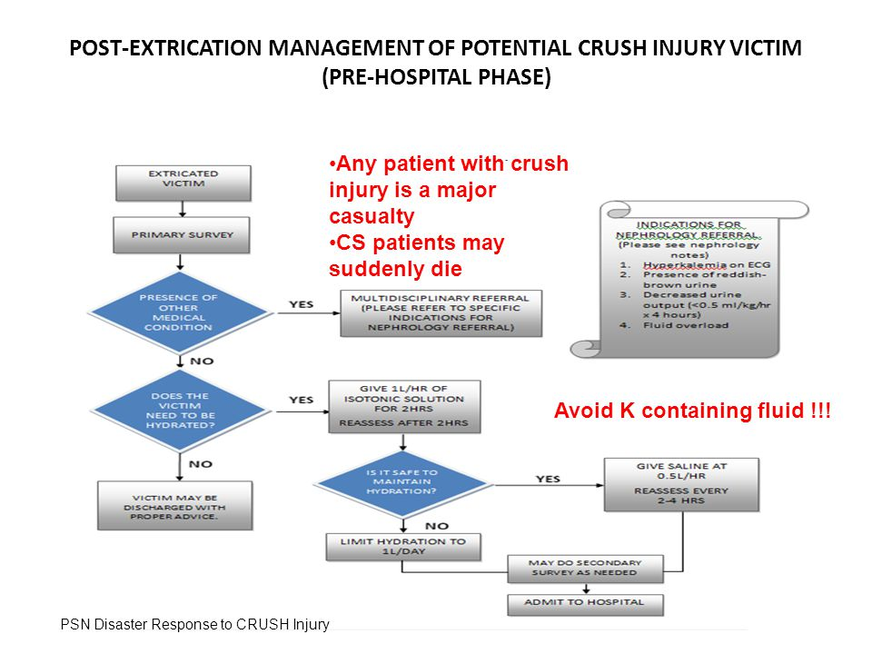 POST-EXTRICATION MANAGEMENT OF POTENTIAL CRUSH INJURY VICTIM (PRE-HOSPITAL PHASE)