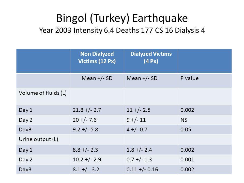 Bingol (Turkey) Earthquake Year 2003 Intensity 6