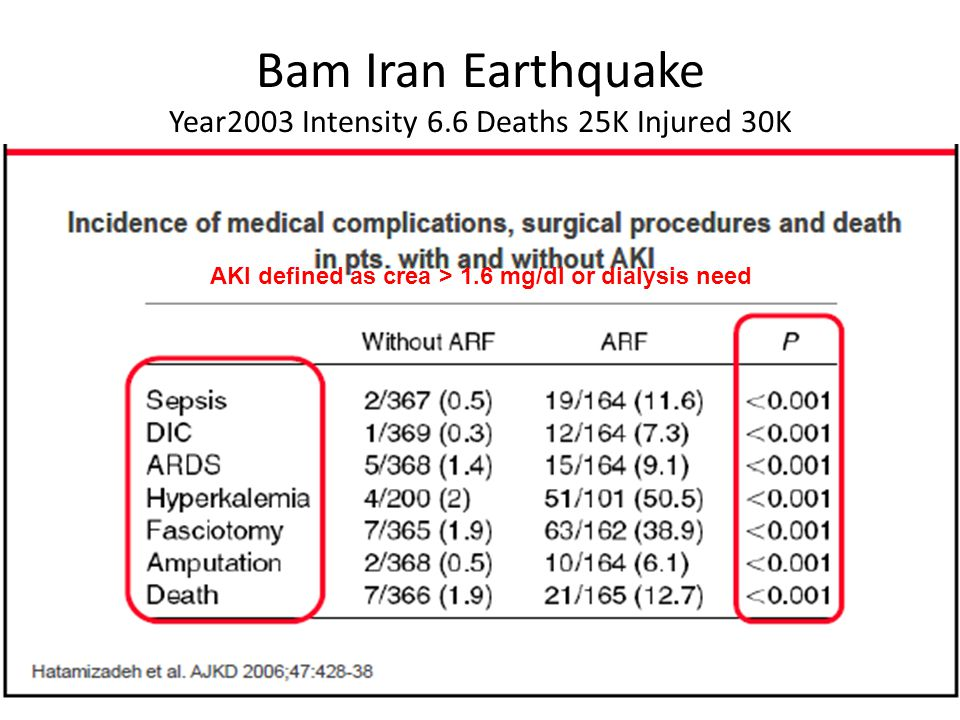 Bam Iran Earthquake Year2003 Intensity 6.6 Deaths 25K Injured 30K