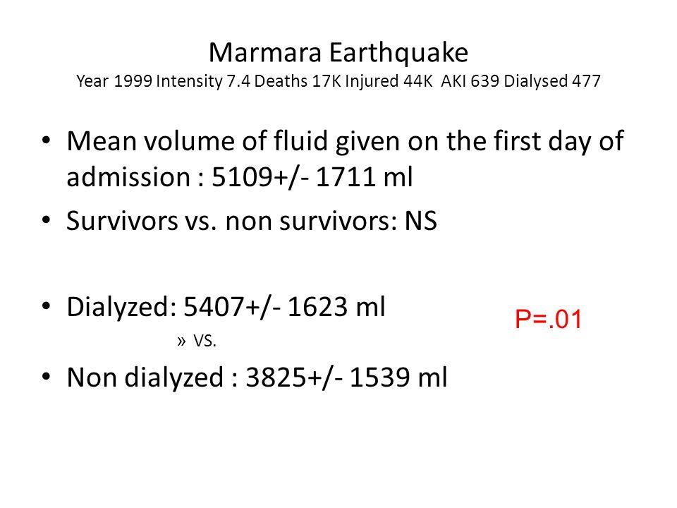 Survivors vs. non survivors: NS Dialyzed: 5407+/- 1623 ml