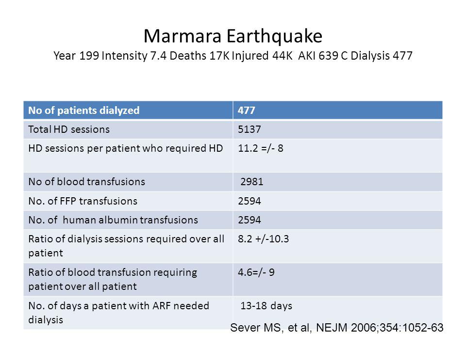 Marmara Earthquake Year 199 Intensity 7