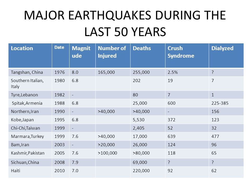 MAJOR EARTHQUAKES DURING THE LAST 50 YEARS