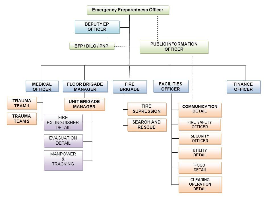 Emergency Preparedness Officer PUBLIC INFORMATION OFFICER