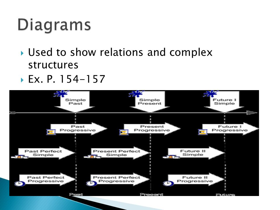 Diagrams Used to show relations and complex structures Ex. P. 154-157