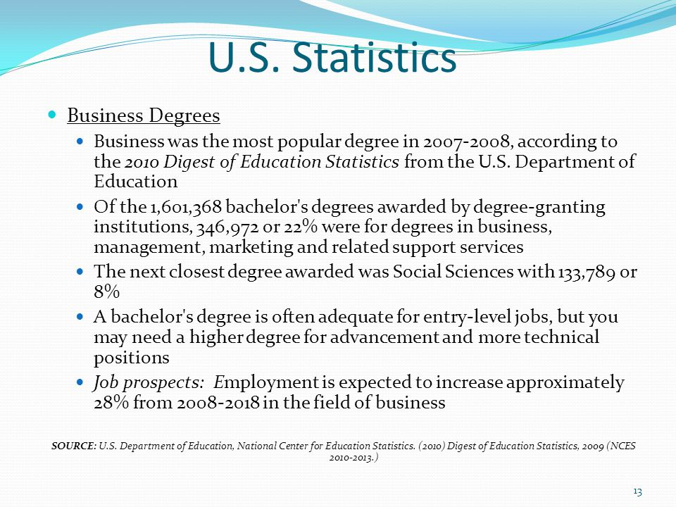 U.S. Statistics Business Degrees