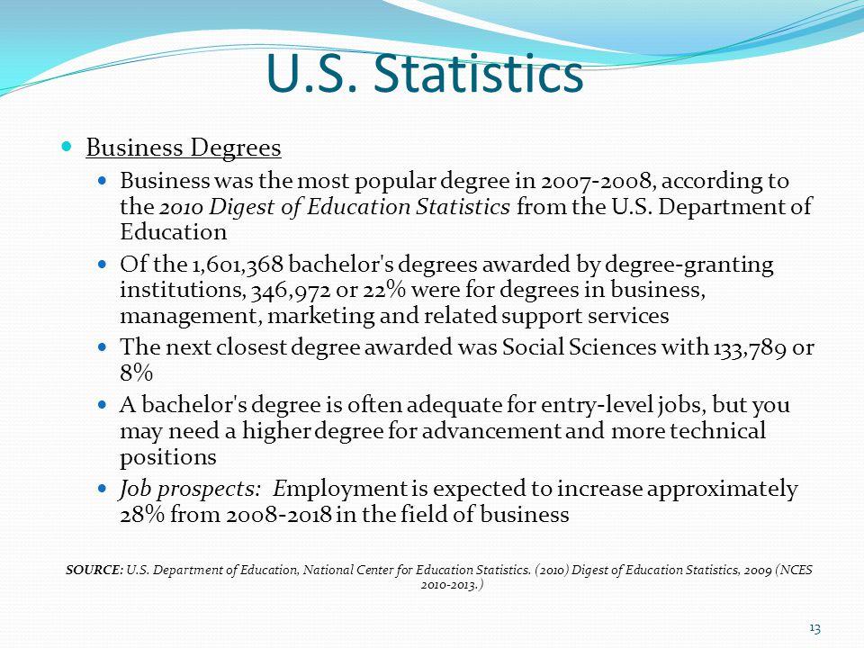 U.S. Statistics Business Degrees