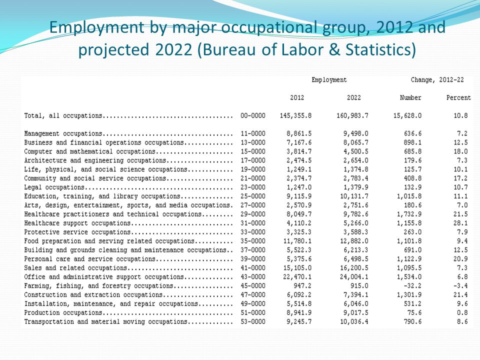Employment by major occupational group, 2012 and projected 2022 (Bureau of Labor & Statistics)