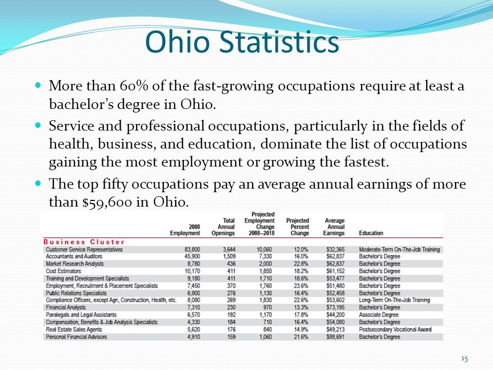 Ohio Statistics More than 60% of the fast-growing occupations require at least a bachelor's degree in Ohio.