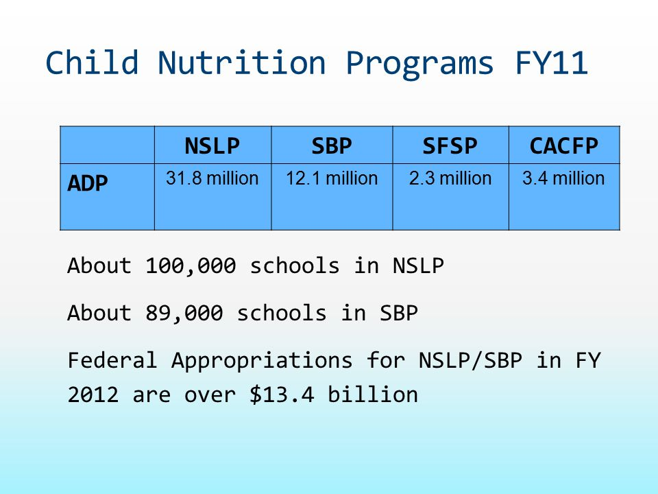 Child Nutrition Programs FY11