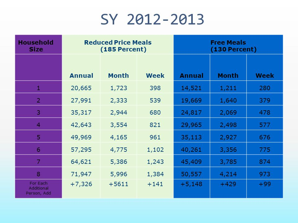 Reduced Price Meals (185 Percent)