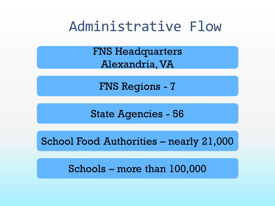 School Food Authorities – nearly 21,000