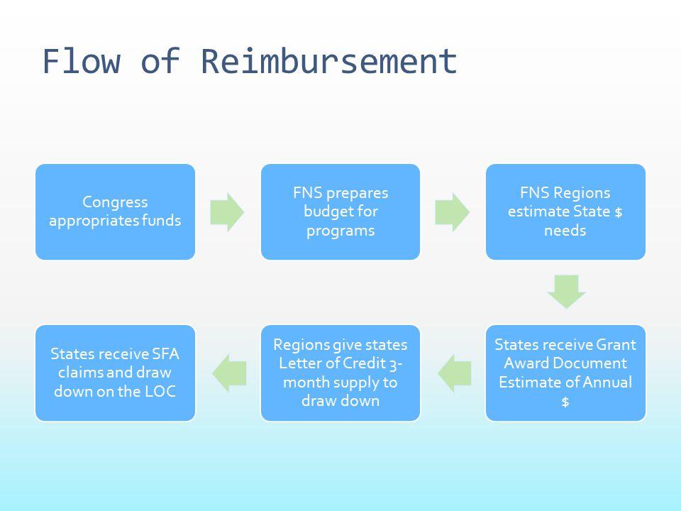 Flow of Reimbursement Congress appropriates funds