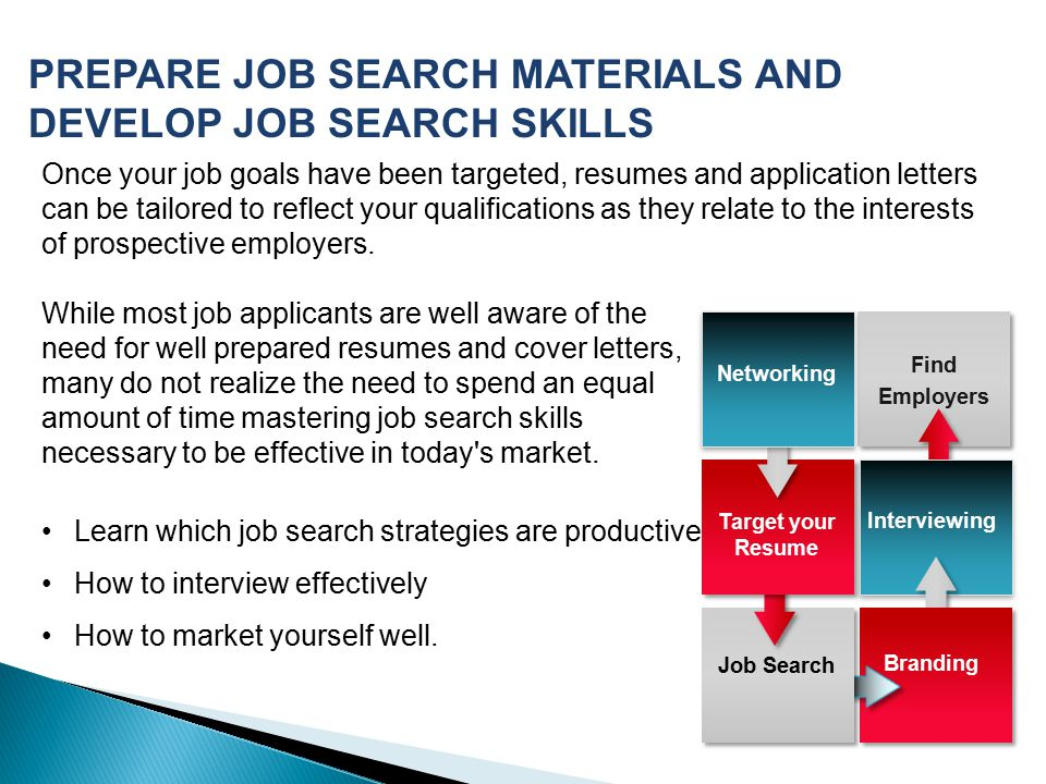 PREPARE JOB SEARCH MATERIALS AND DEVELOP JOB SEARCH SKILLS