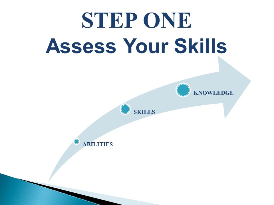 STEP ONE Assess Your Skills ABILITIES SKILLS KNOWLEDGE