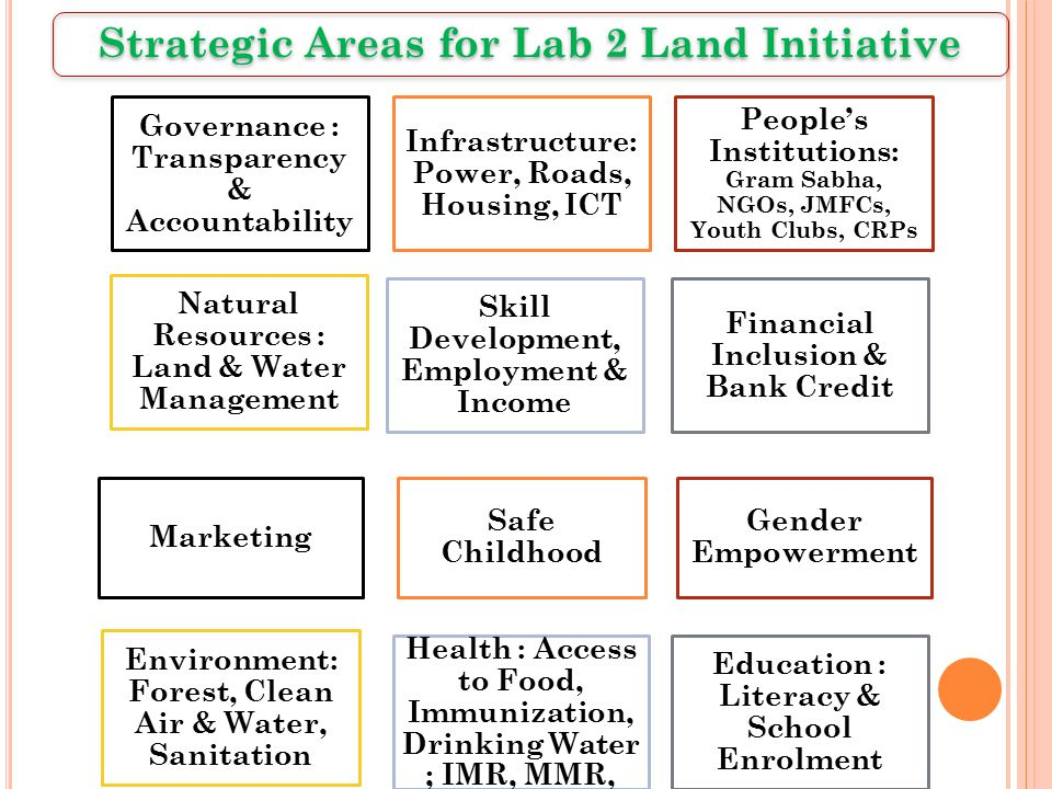 Strategic Areas for Lab 2 Land Initiative