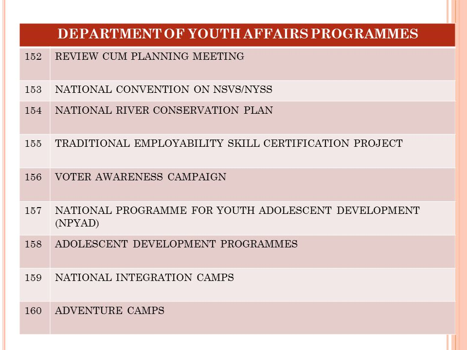 DEPARTMENT OF YOUTH AFFAIRS PROGRAMMES