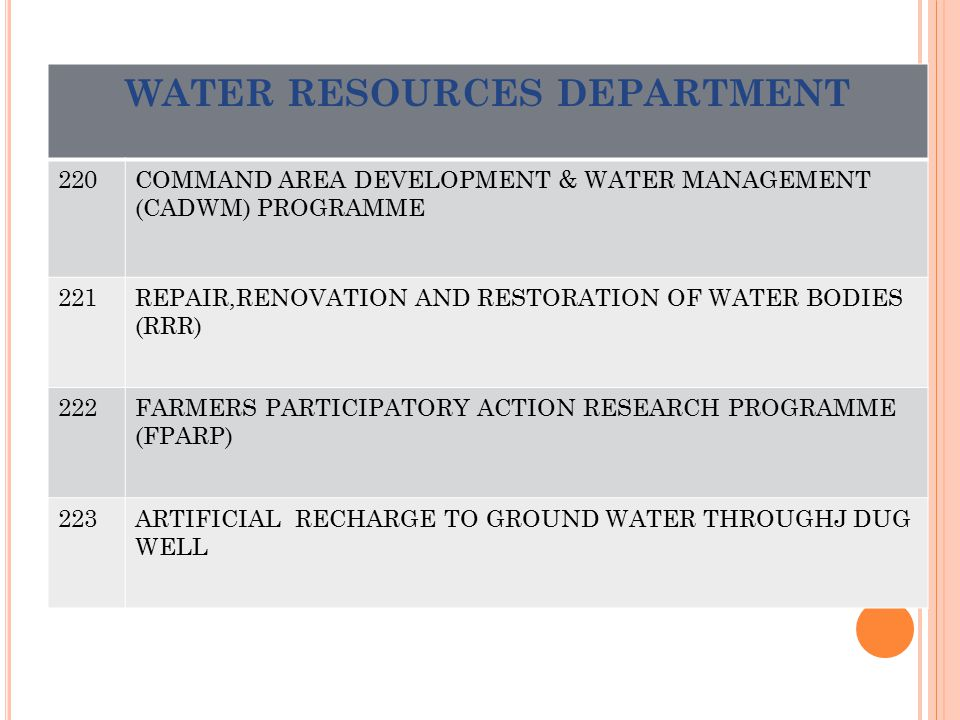 WATER RESOURCES DEPARTMENT