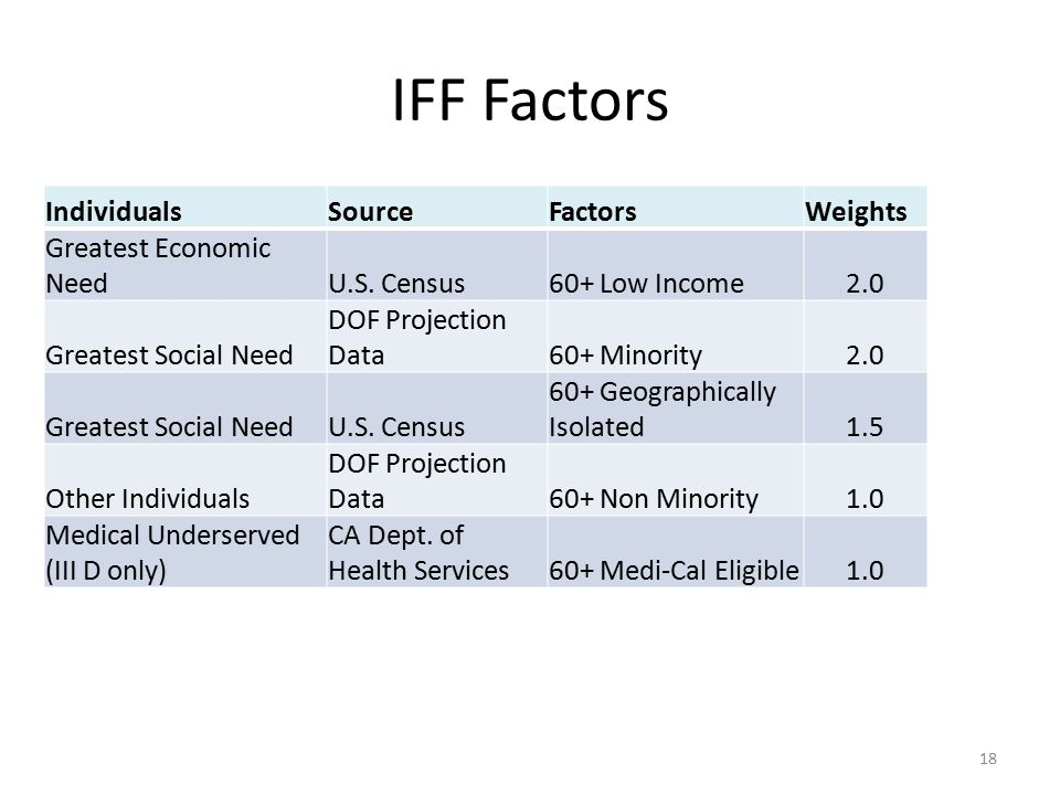 IFF Factors Individuals Source Factors Weights Greatest Economic Need