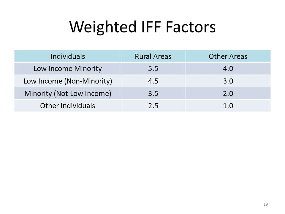 Weighted IFF Factors Individuals Rural Areas Other Areas