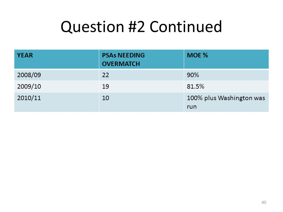 Question #2 Continued YEAR PSAs NEEDING OVERMATCH MOE % 2008/09 22 90%