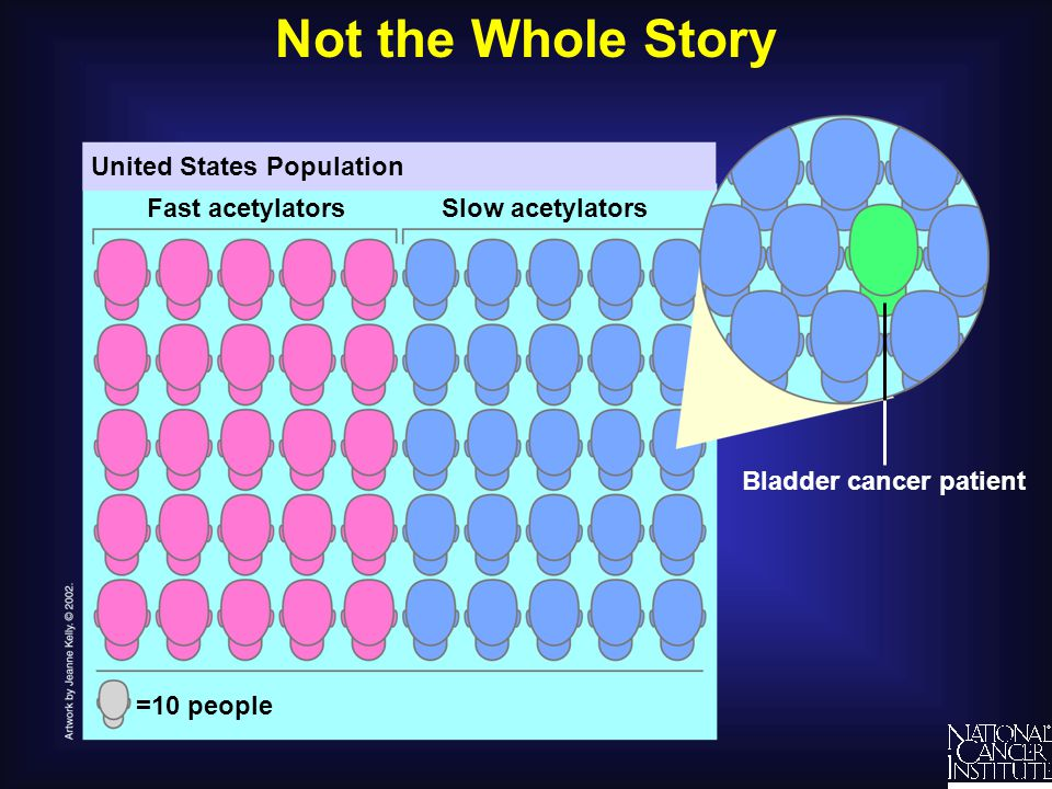 Not the Whole Story United States Population