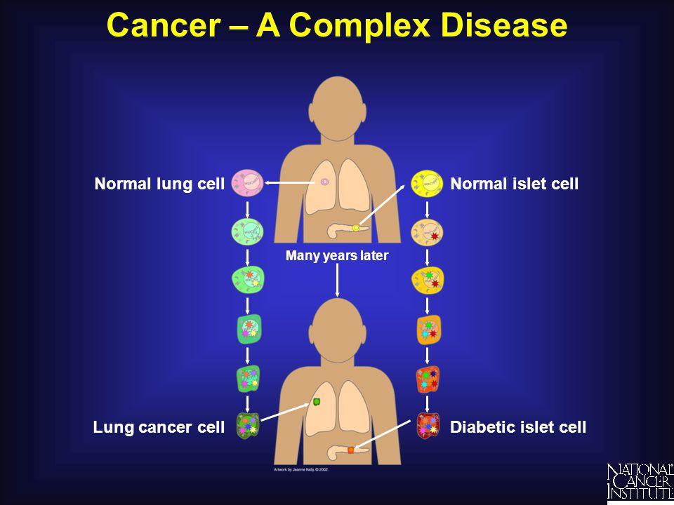 Cancer – A Complex Disease