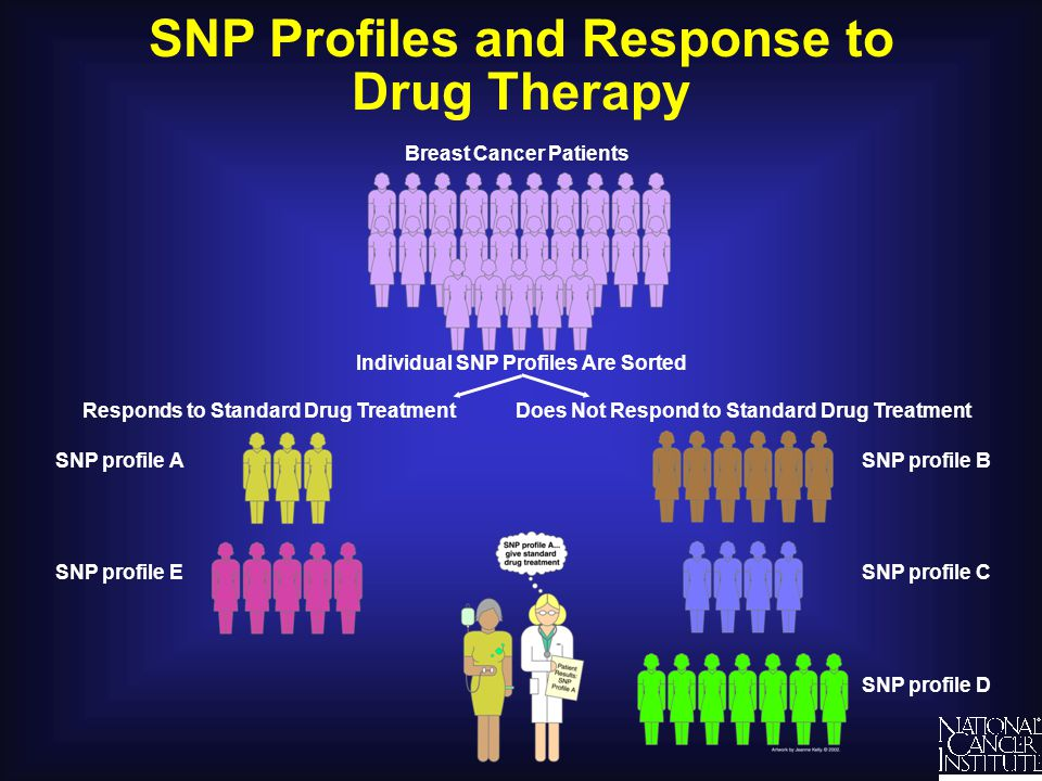 SNP Profiles and Response to Drug Therapy