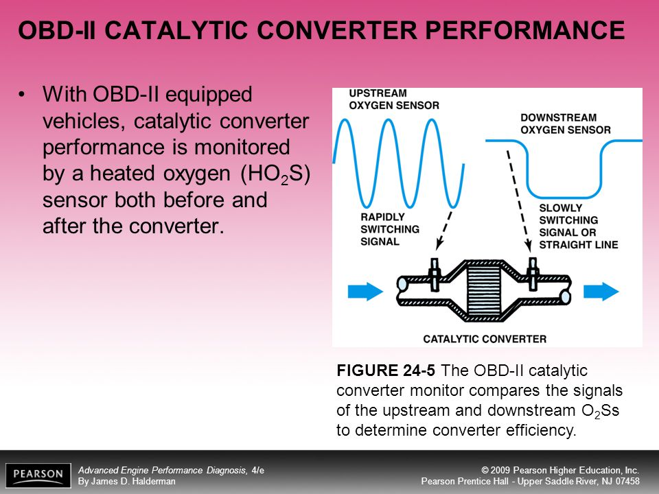 OBD-II CATALYTIC CONVERTER PERFORMANCE