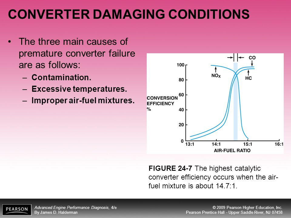CONVERTER DAMAGING CONDITIONS