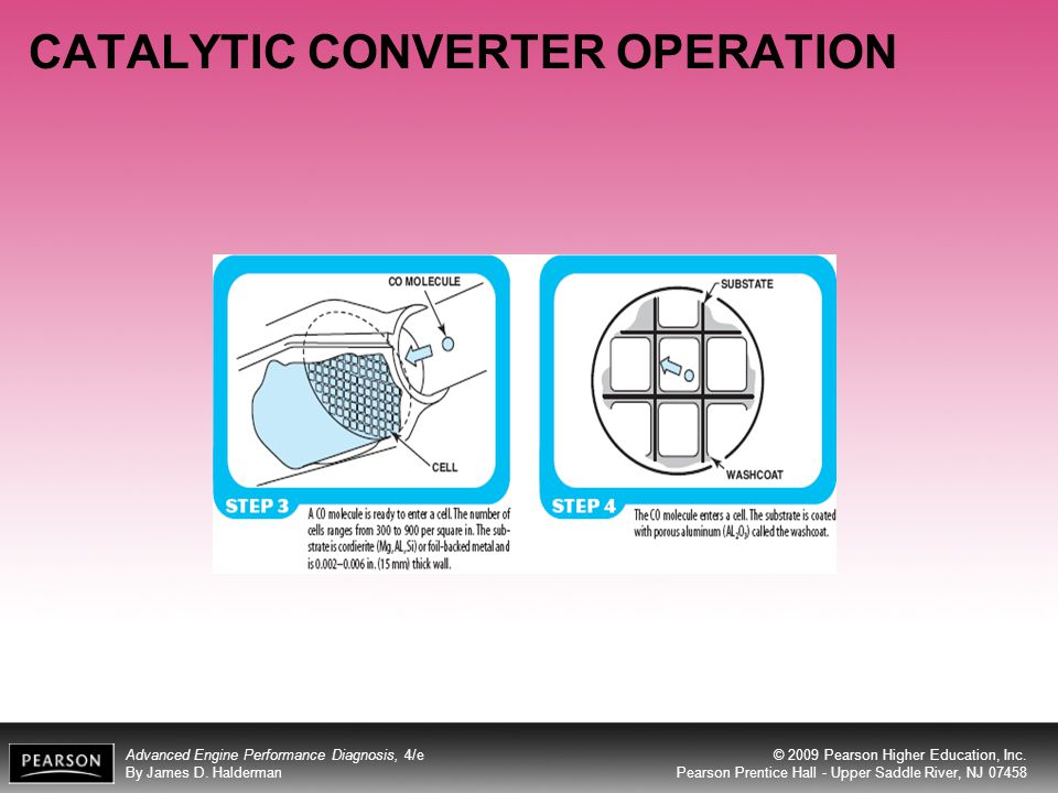 CATALYTIC CONVERTER OPERATION