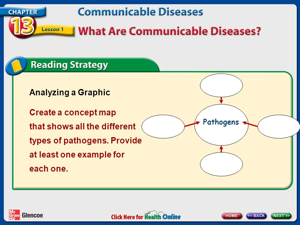 Pathogens Analyzing a Graphic.