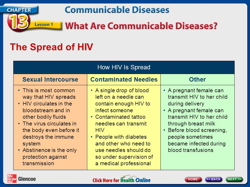 The Spread of HIV How HIV Is Spread Sexual Intercourse