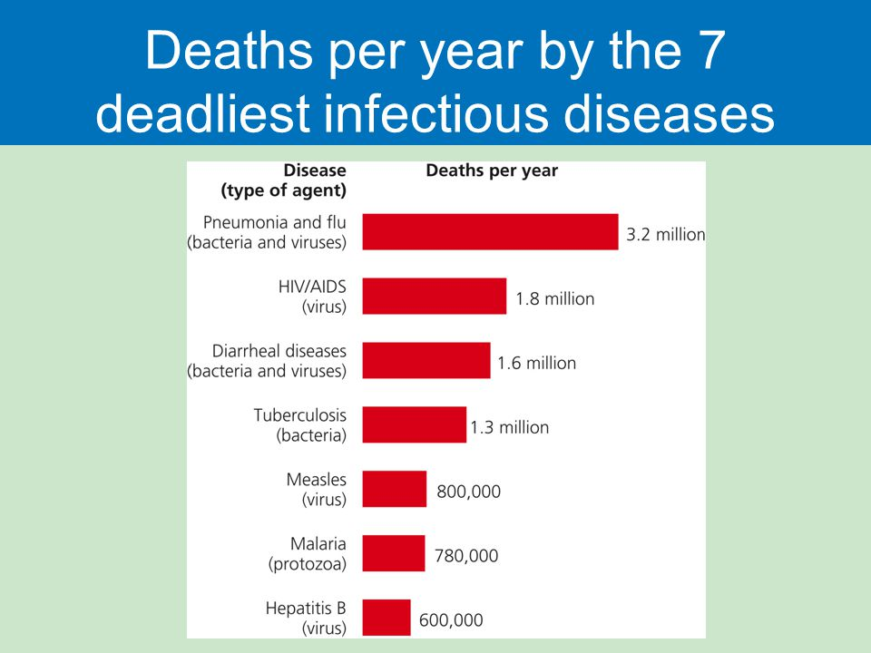 Deaths per year by the 7 deadliest infectious diseases