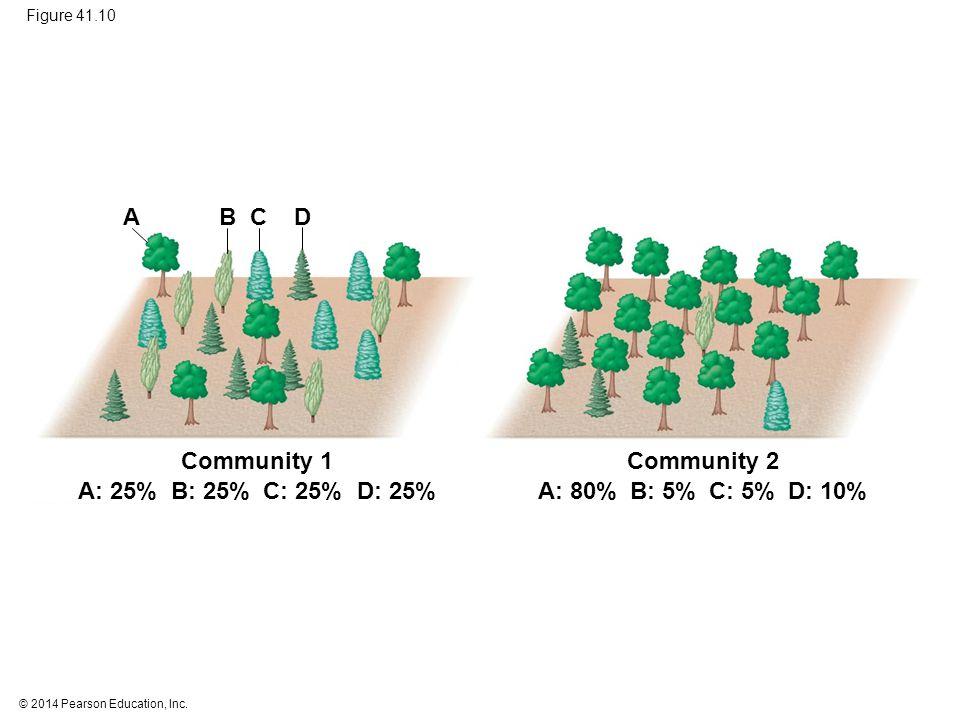 A B C D Community 1 Community 2 A: 25% B: 25% C: 25% D: 25% A: 80%