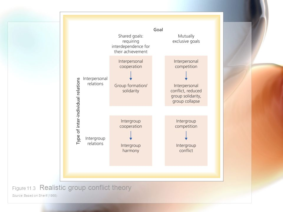 Figure 11.3 Realistic group conflict theory