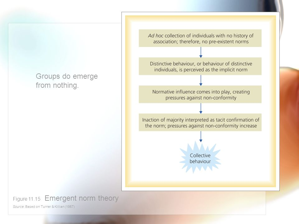 Groups do emerge from nothing. Figure 11.15 Emergent norm theory