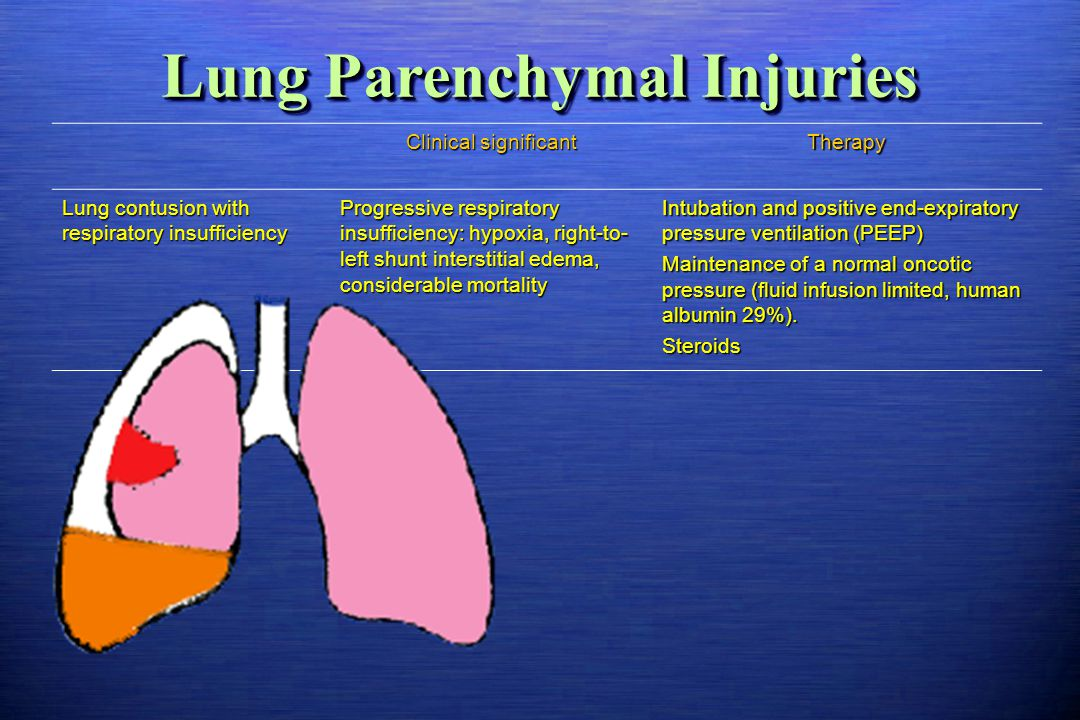 Lung Parenchymal Injuries
