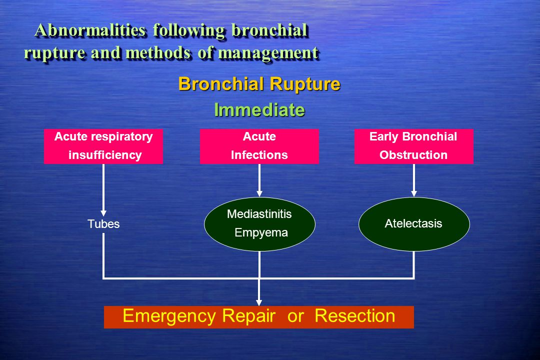 Abnormalities following bronchial rupture and methods of management