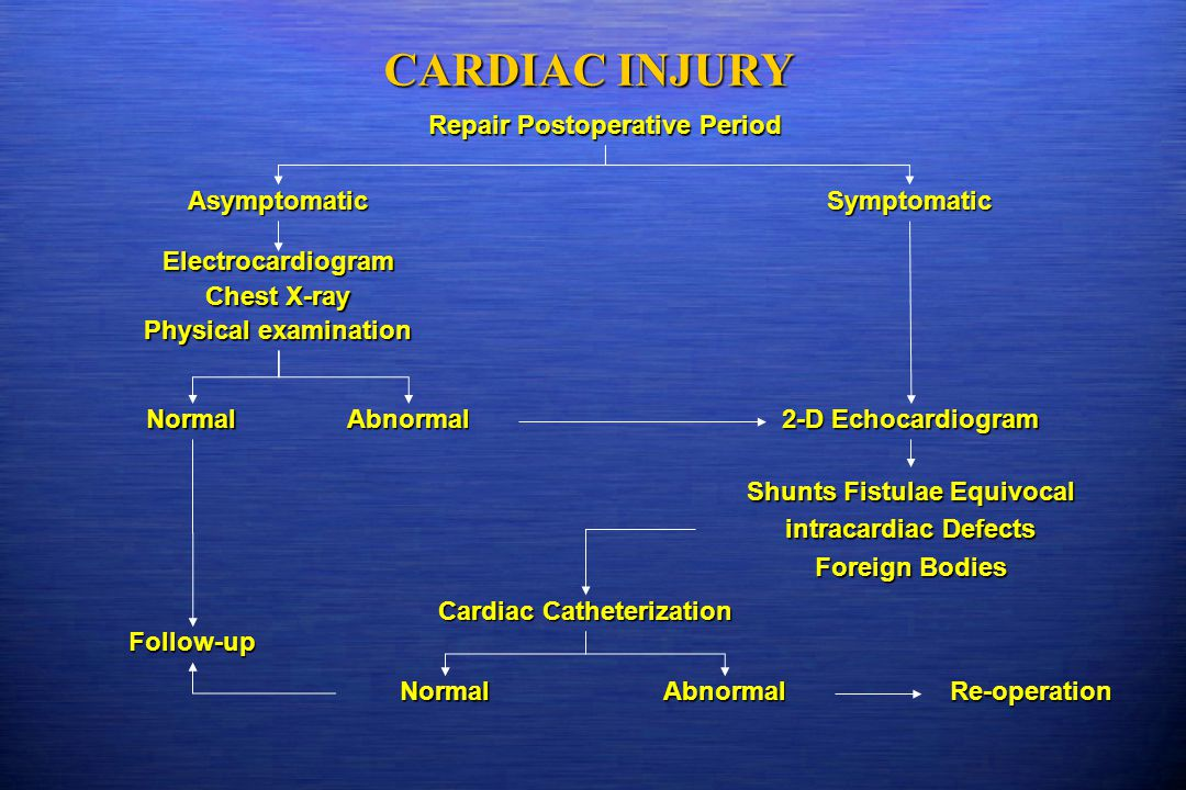CARDIAC INJURY Repair Postoperative Period Asymptomatic Symptomatic