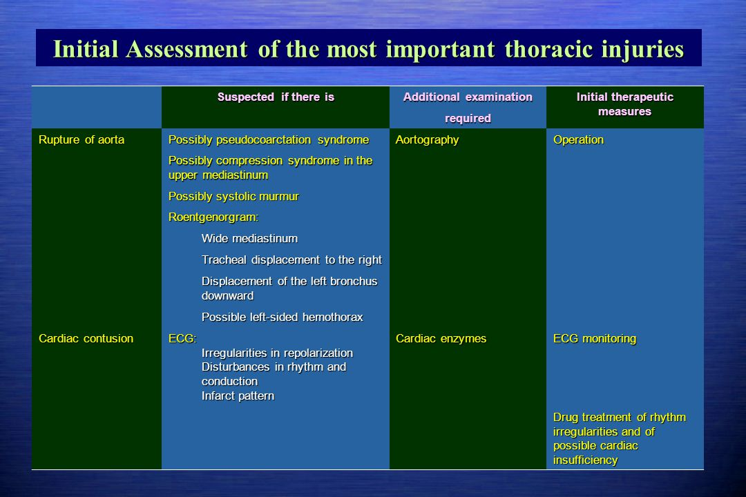 Initial Assessment of the most important thoracic injuries